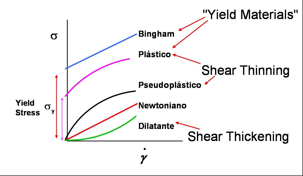 describe the graph of flow versus viscosity